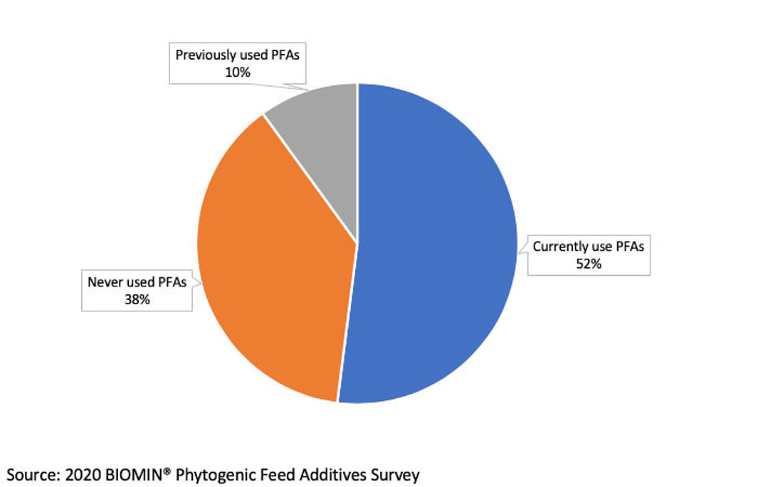 Over half of respondents to the 2020 BIOMIN PFA survey currently used PFAs.