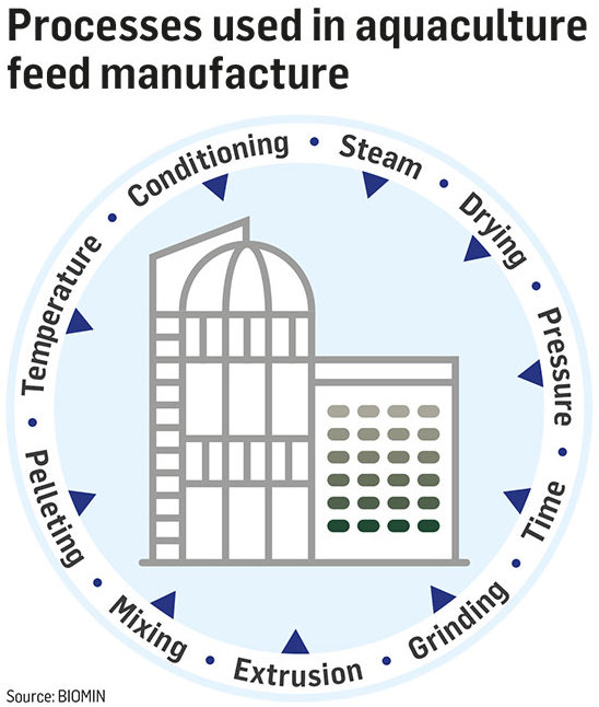 Feed mill surrounded by ten labels of the processing conditions used during animal feed manufacture