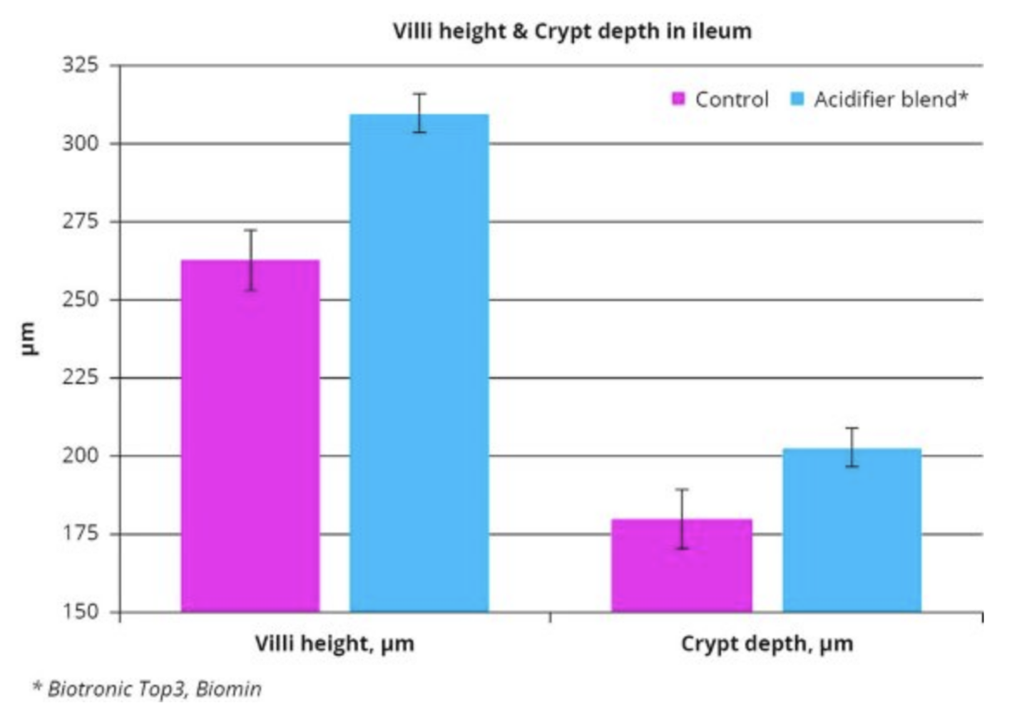 Figure 1 – Ileal villi height and crypt depth of nursery pigs fed an acidifier blend.