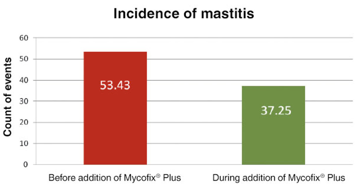 Mycofix Plus and the incidence of mastitis