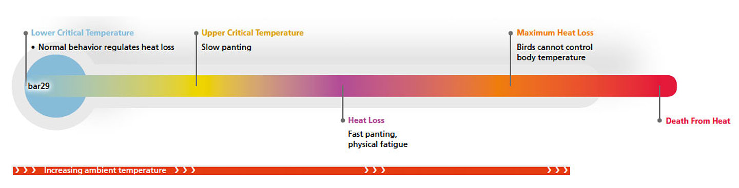 Figure 1. The thermoneutral zone and consequences of heat stress.