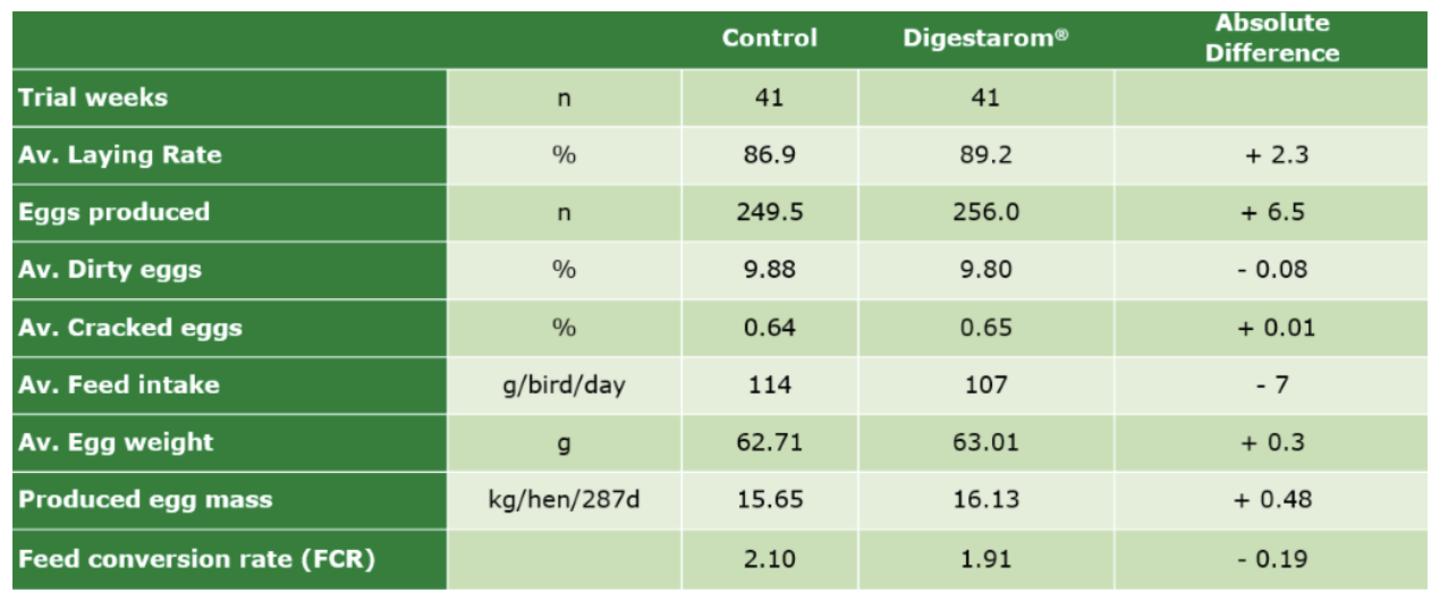 Table 3. Digestarom® trial results showing improved layer performance Source: Digestarom Poultry Trial in Germany, 2015 - BIOMIN