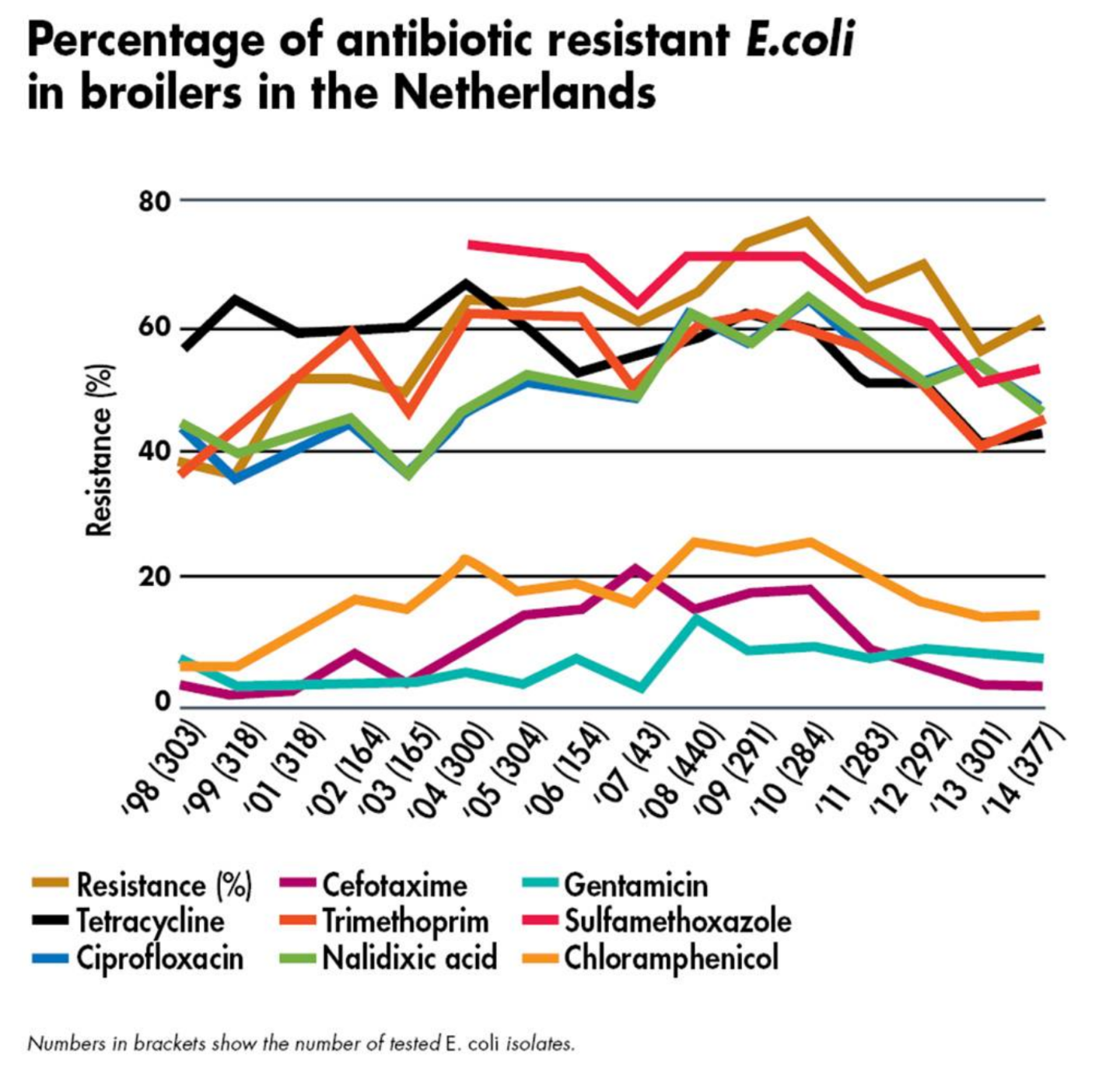 Antibiotic Resistance in Poultry