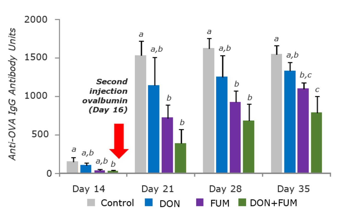 Figure 2. DON and FUM can reduce the response to vaccines with more pronounced effects seen when there is co-occurrence of DON and FUM.