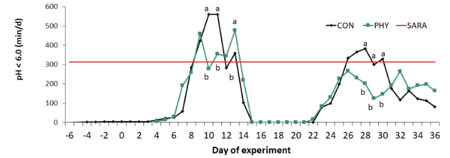 Figure 5. Duration of reticular pH <6.0 in dairy cows fed either a control diet (CON), or a diet supplemented with phytogenic compounds (PHY) per day of experiment. The solid line indicates the SARA threshold of a reticular pH <6.0 for longer than 314 min/d. Treatments with different letters (a,b) differ significantly within the same day (P < 0.05) (Adapted from Kröger et al. 2017).