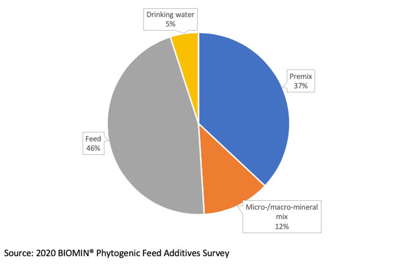 Nearly all PFAs are applied in feed or premixes according to respondents of the 2020 BIOMIN PFA survey.