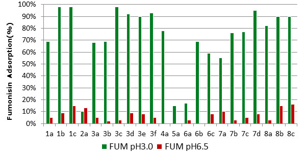 Figure 2. Summary of fumonisin adsorption % by different binder products