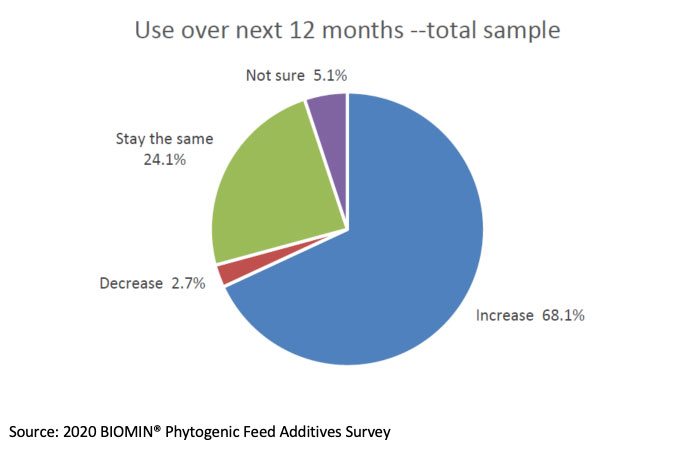68% of respondents to the 2020 BIOMIN PFA survey expect an increase in PFA use.