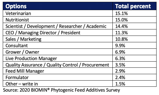 Respondents to the 2020 BIOMIN PFA survey covered a wide range of industry roles.