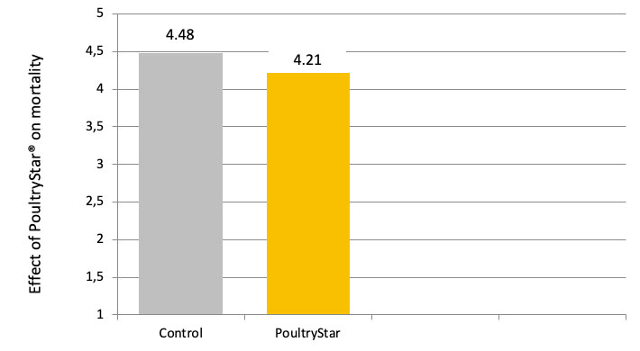 Effect of PoultryStar® on mortality